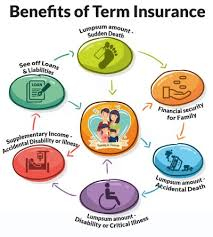 Benefits That Online Term Insurance Gives to Dependents